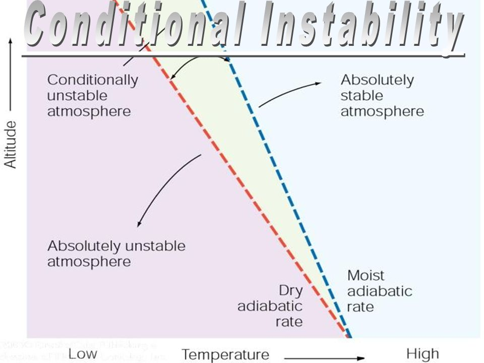 VANCOUVERLETHBRIDGE 8°C8°C 12°C X X Cooling At MALR 6°C/km Warming At DALR 10 °C/km Cooling At DALR 10 °C/km Cooling At MALR 6°C/km Warming At DALR 10