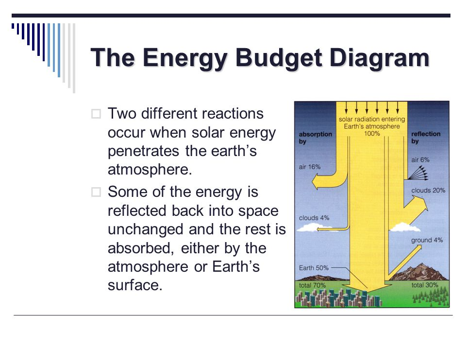 The Energy Budget Diagram Two different reactions occur when solar energy penetrates the earths atmosphere. Some of the energy is reflected back into
