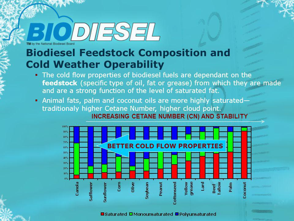 Biodiesel Feedstock Composition and Cold Weather Operability The cold flow properties of biodiesel fuels are dependant on the feedstock (specific type