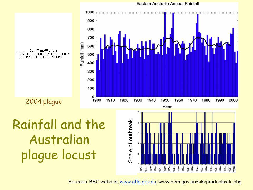 Rainfall and the Australian plague locust Sources: BBC website; www.affa.gov.au; www.bom.gov.au/silo/products/cli_chgwww.affa.gov.au Scale of outbreak