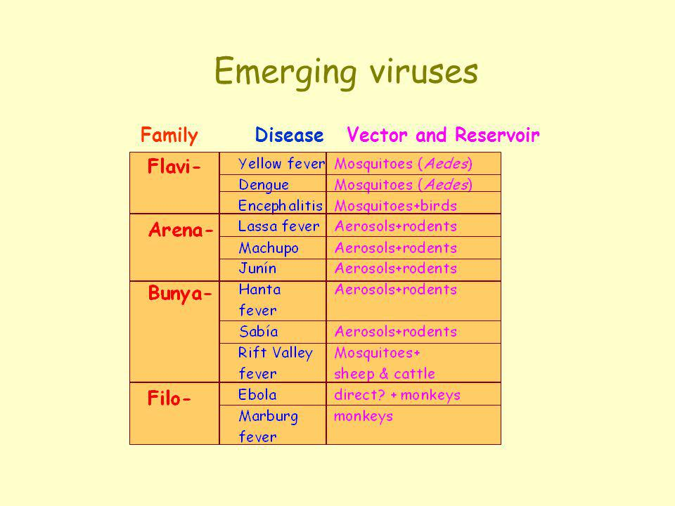 Emerging viruses Family Disease Vector and Reservoir