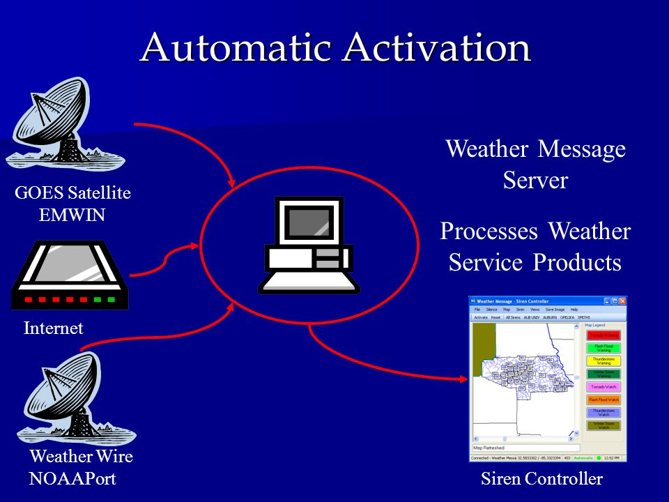 Automatic Activation Weather Message Server Processes Weather Service Products GOES Satellite EMWIN Internet Weather Wire NOAAPort Siren Controller