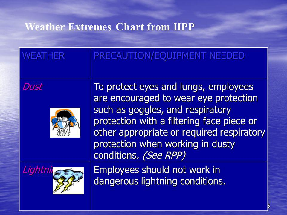 5 WEATHER PRECAUTION/EQUIPMENT NEEDED Dust To protect eyes and lungs, employees are encouraged to wear eye protection such as goggles, and respiratory protection with a filtering face piece or other appropriate or required respiratory protection when working in dusty conditions.