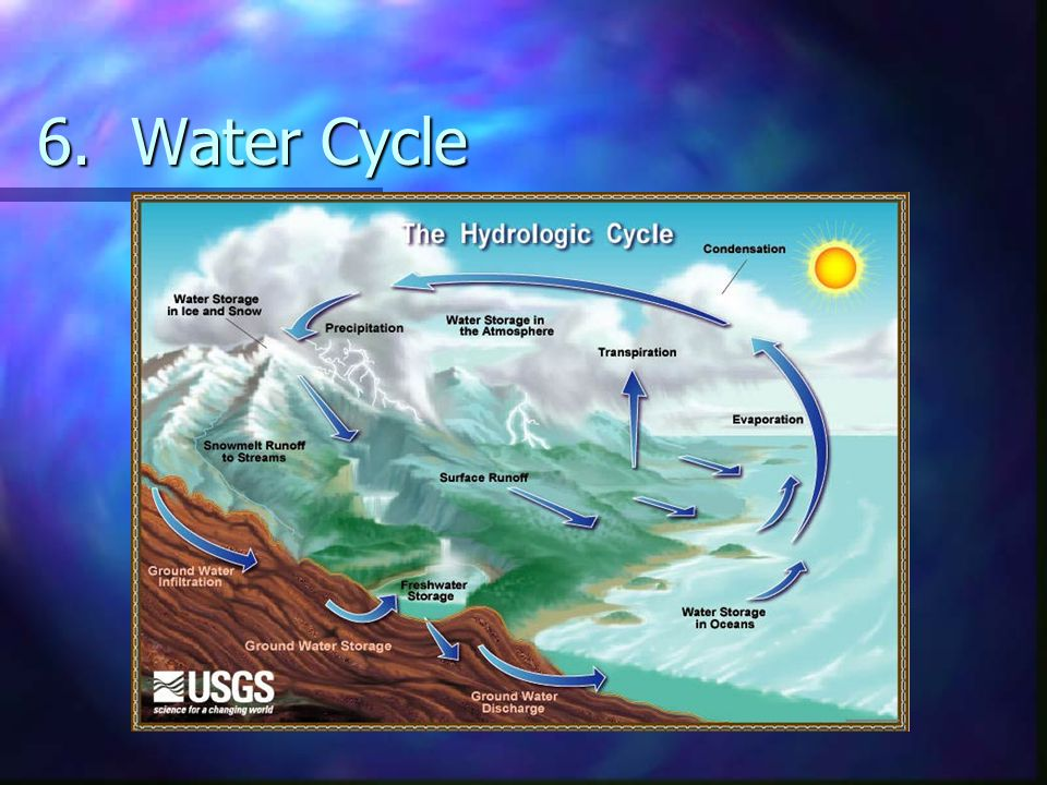 6. Water Cycle