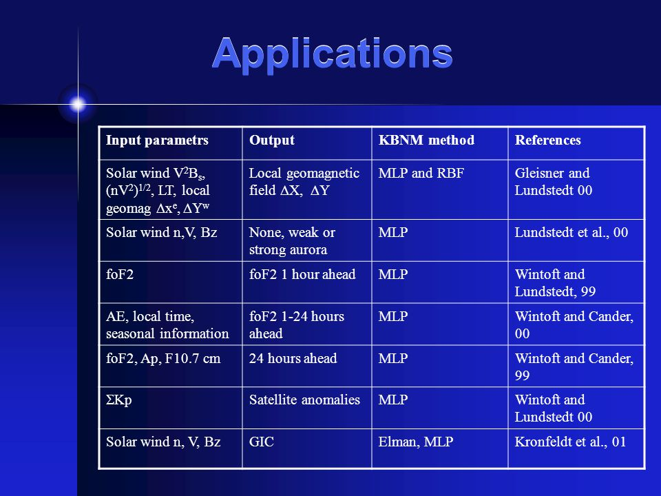 Applications Input parametrsOutputKBNM methodReferences Solar wind V 2 B s, (nV 2 ) 1/2, LT, local geomag x e, Y w Local geomagnetic field X, Y MLP and RBFGleisner and Lundstedt 00 Solar wind n,V, BzNone, weak or strong aurora MLPLundstedt et al., 00 foF2foF2 1 hour aheadMLPWintoft and Lundstedt, 99 AE, local time, seasonal information foF2 1-24 hours ahead MLPWintoft and Cander, 00 foF2, Ap, F10.7 cm24 hours aheadMLPWintoft and Cander, 99 Kp Satellite anomaliesMLPWintoft and Lundstedt 00 Solar wind n, V, BzGICElman, MLPKronfeldt et al., 01