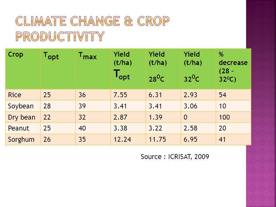 Crop T opt T max Yield (t/ha) T opt Yield (t/ha) 28 0 C Yield (t/ha) 32 0 C % decrease (28 – 32 0 C) Rice25367.556.312.9354 Soybean28393.41 3.0610 Dry