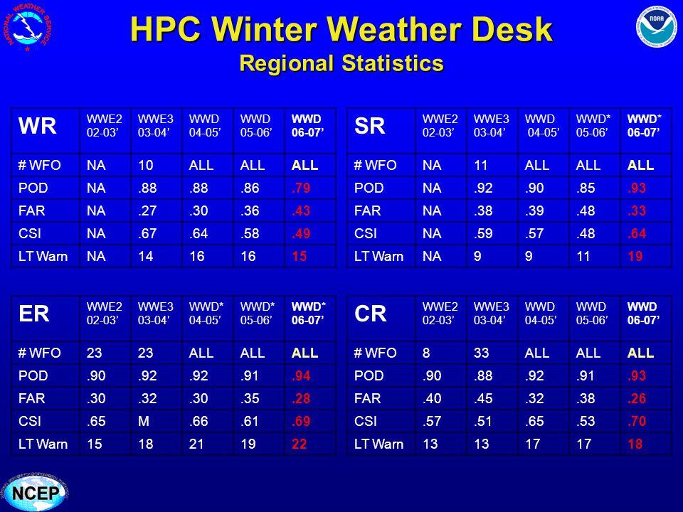 HPC Winter Weather Desk Regional Statistics WR WWE2 02-03 WWE3 03-04 WWD 04-05 WWD 05-06 WWD 06-07 # WFONA10ALL PODNA.88.86.79 FARNA.27.30.36.43 CSINA