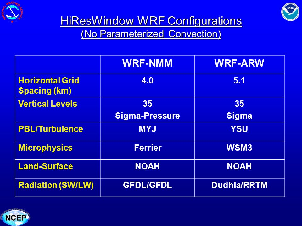 HiResWindow WRF Configurations (No Parameterized Convection) WRF-NMMWRF-ARW Horizontal Grid Spacing (km) 4.05.1 Vertical Levels35 Sigma-Pressure 35 Si
