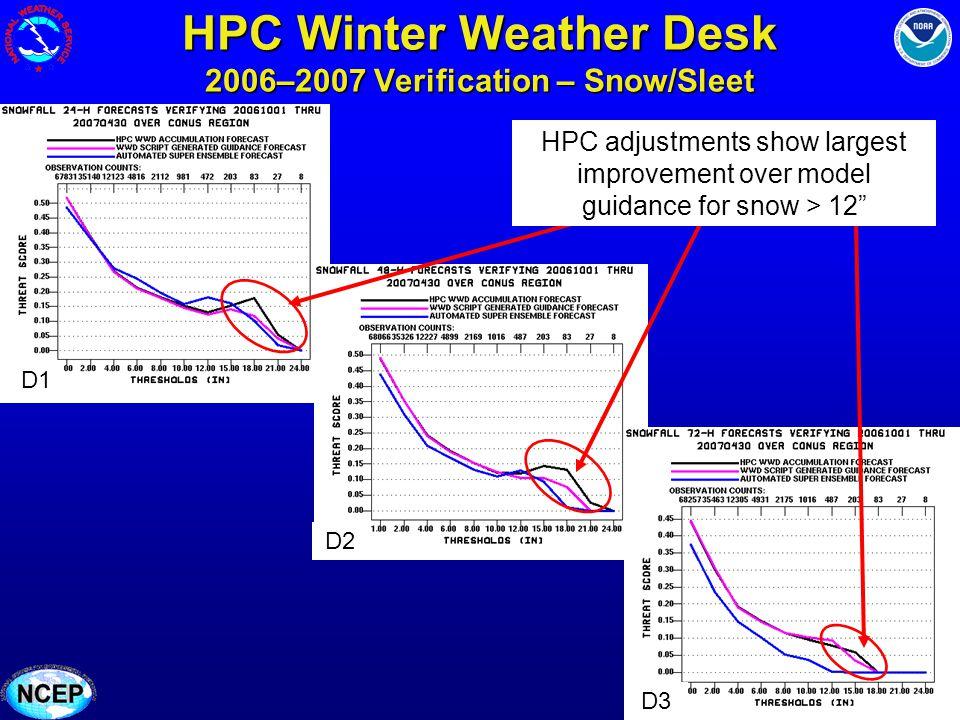 HPC Winter Weather Desk 2006–2007 Verification – Snow/Sleet D1 D2 D3 HPC adjustments show largest improvement over model guidance for snow > 12