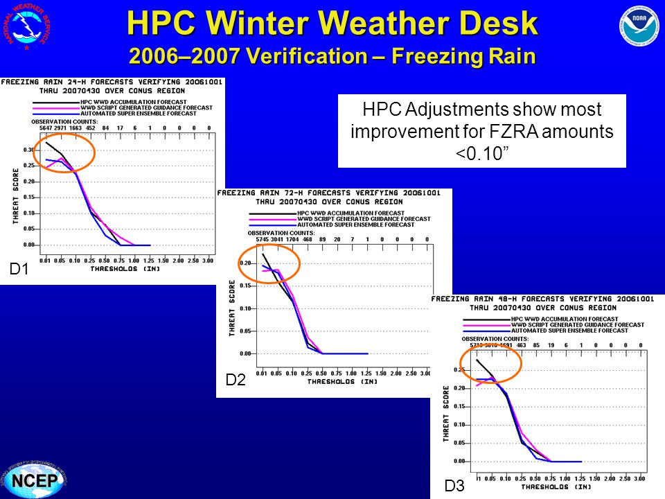 HPC Winter Weather Desk 2006–2007 Verification – Freezing Rain Day 2 Day 3 HPC Adjustments show most improvement for FZRA amounts <0.10 D1 D2 D3