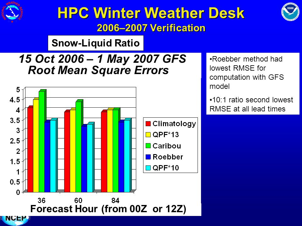 HPC Winter Weather Desk 2006–2007 Verification Snow-Liquid Ratio 15 Oct 2006 – 1 May 2007 GFS Root Mean Square Errors Forecast Hour (from 00Z or 12Z)