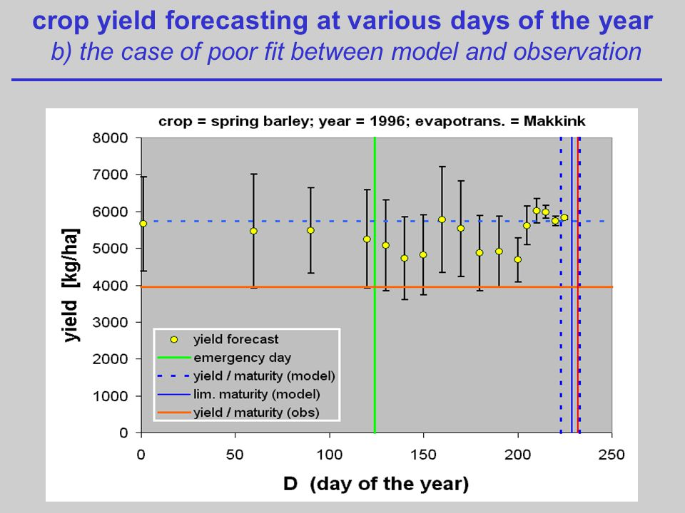 crop yield forecasting at various days of the year b) the case of poor fit between model and observation