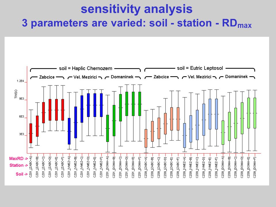 sensitivity analysis 3 parameters are varied: soil - station - RD max