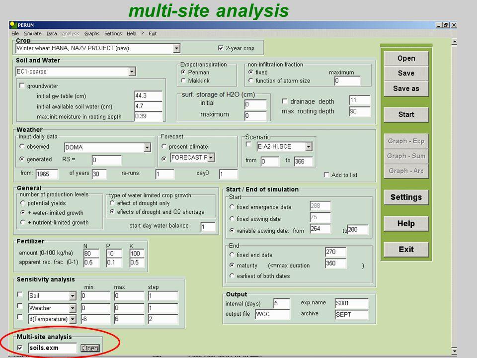 multi-site analysis