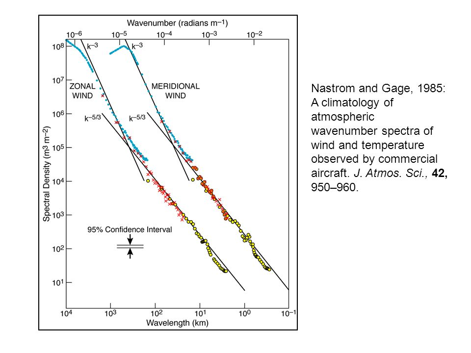 Nastrom and Gage, 1985: A climatology of atmospheric wavenumber spectra of wind and temperature observed by commercial aircraft.