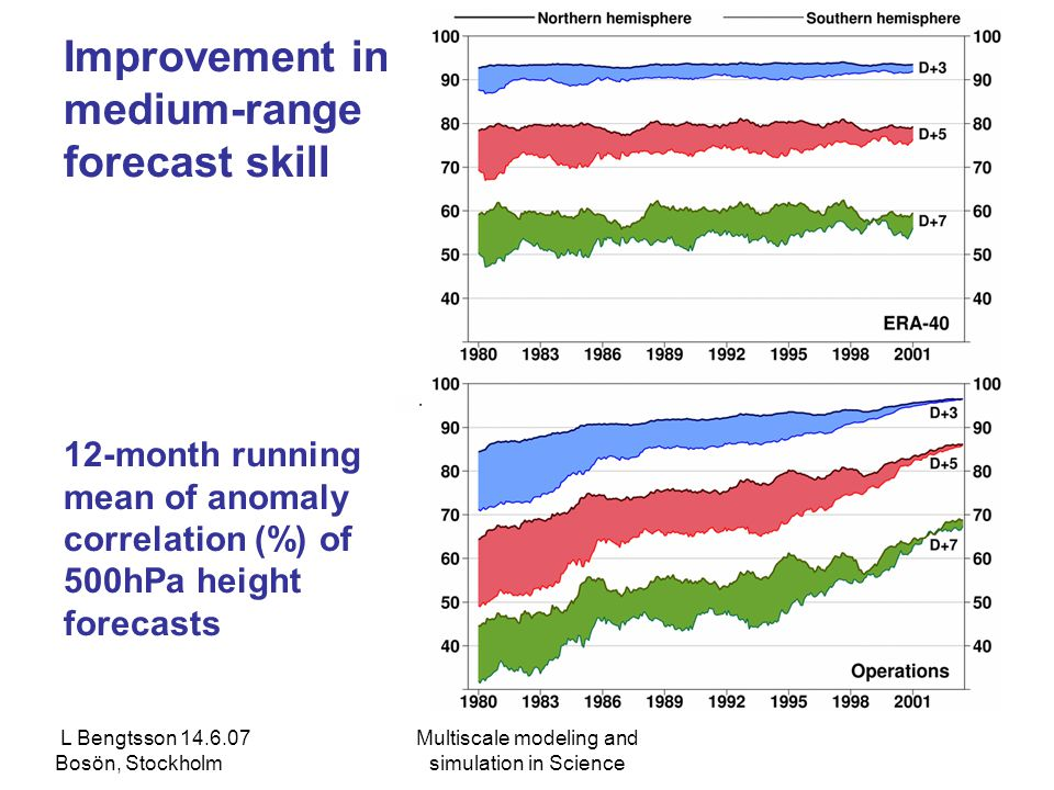 L Bengtsson 14.6.07 Bosön, Stockholm Multiscale modeling and simulation in Science Improvement in medium-range forecast skill 12-month running mean of anomaly correlation (%) of 500hPa height forecasts