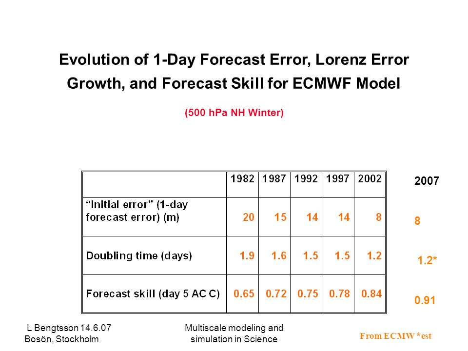 L Bengtsson 14.6.07 Bosön, Stockholm Multiscale modeling and simulation in Science Evolution of 1-Day Forecast Error, Lorenz Error Growth, and Forecast Skill for ECMWF Model (500 hPa NH Winter) 2007 8 1.2* 0.91 From ECMW *est