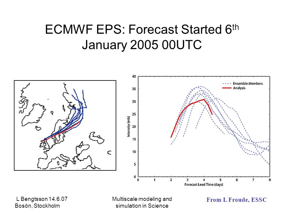 L Bengtsson 14.6.07 Bosön, Stockholm Multiscale modeling and simulation in Science ECMWF EPS: Forecast Started 6 th January 2005 00UTC From L Froude, ESSC