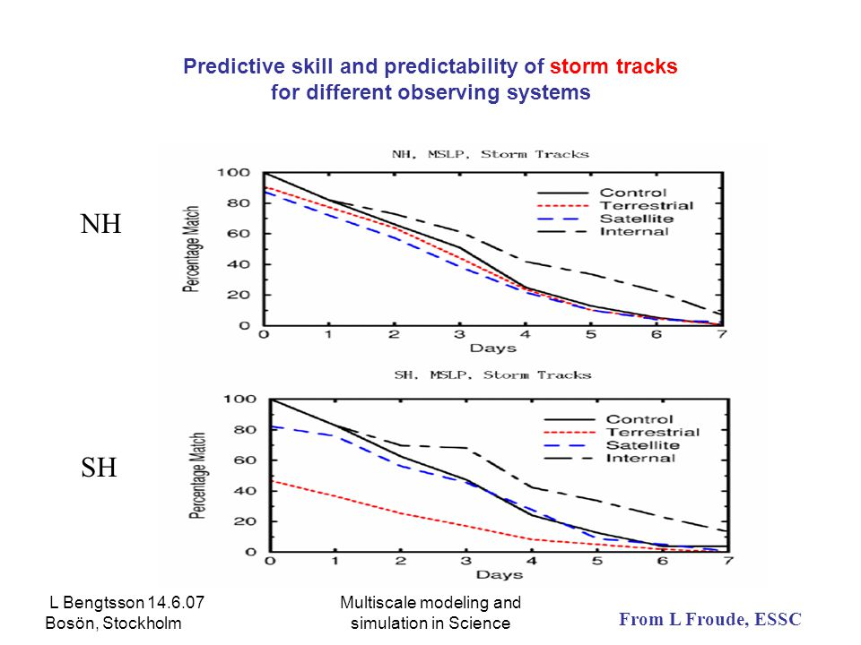 L Bengtsson 14.6.07 Bosön, Stockholm Multiscale modeling and simulation in Science Predictive skill and predictability of storm tracks for different observing systems NH SH From L Froude, ESSC