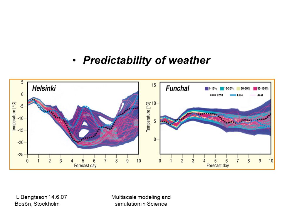 L Bengtsson 14.6.07 Bosön, Stockholm Multiscale modeling and simulation in Science Predictability of weather and climate.