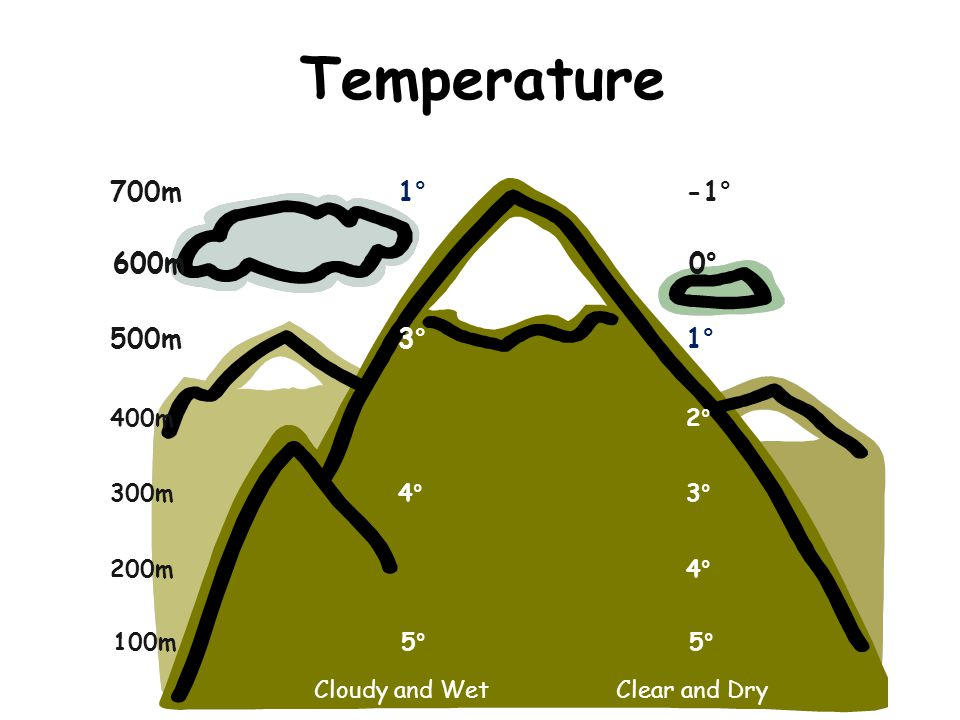 Temperature 100m5° 5° 400m2° 500m3° 1° 300m4° 3° 600m0° 200m4° 600m0° 700m1° ° -1° Cloudy and Wet Clear and Dry