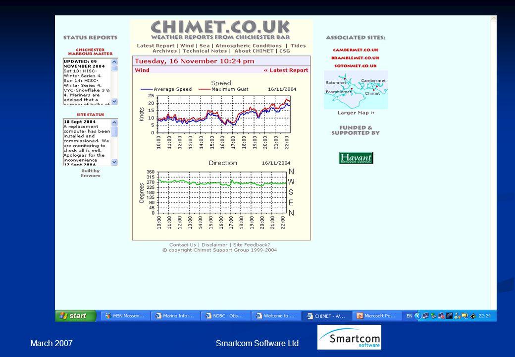 March 2007 Smartcom Software Ltd