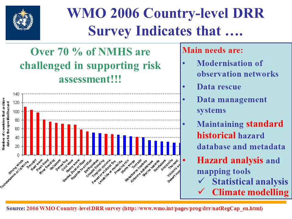 WMO 2006 Country-level DRR Survey Indicates that ….