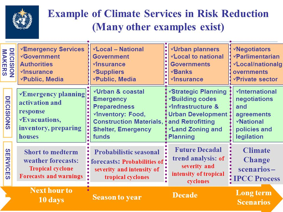 Example of Climate Services in Risk Reduction (Many other examples exist) Season to year Next hour to 10 days Decade Long term Scenarios Short to medterm weather forecasts: Tropical cyclone Forecasts and warnings Probabilistic seasonal forecasts : Probabilities of severity and intensity of tropical cyclones Future Decadal trend analysis: of severity and intensity of tropical cyclones Climate Change scenarios – IPCC Process Emergency planning activation and response Evacuations, inventory, preparing houses Strategic Planning Building codes Infrastructure & Urban Development and Retrofitting Land Zoning and Planning Urban & coastal Emergency Preparedness Inventory: Food, Construction Materials, Shelter, Emergency funds Emergency Services Government Authorities Insurance Public, Media Urban planners Local to national Governments Banks Insurance DECISION MAKERS DECISIONS SERVICES Local – National Government Insurance Suppliers Public, Media Negotiators Parlimentarian Local/nationalg overnments Private sector International negotiations and agreements National policies and legilation