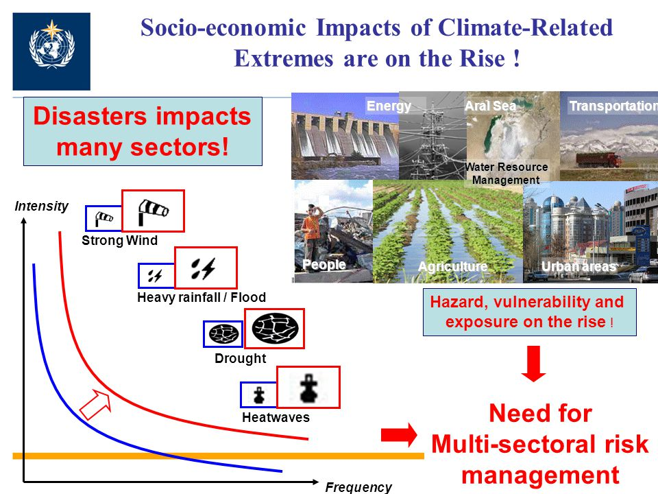Socio-economic Impacts of Climate-Related Extremes are on the Rise .