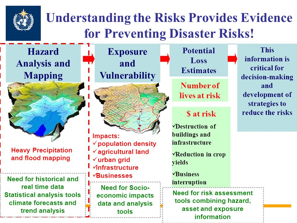 Understanding the Risks Provides Evidence for Preventing Disaster Risks.