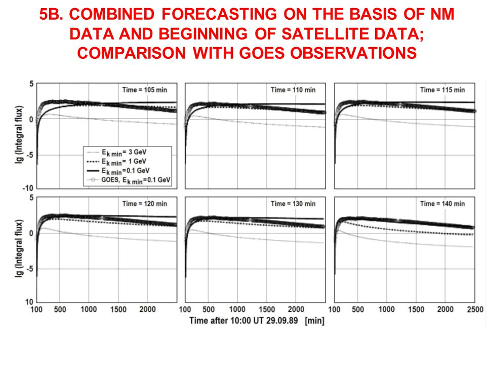 5B. COMBINED FORECASTING ON THE BASIS OF NM DATA AND BEGINNING OF SATELLITE DATA; COMPARISON WITH GOES OBSERVATIONS