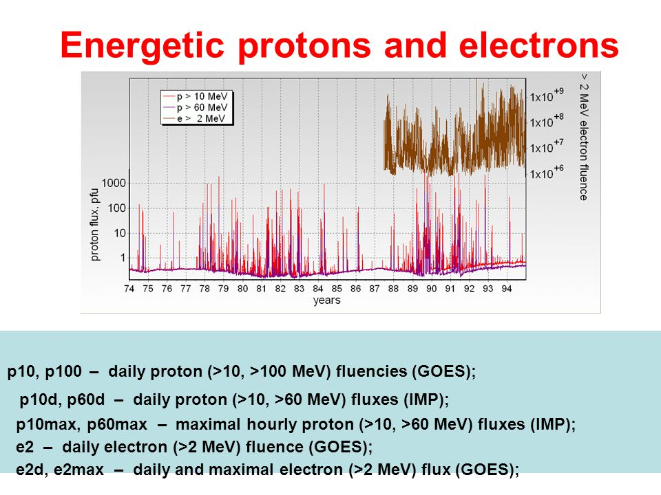 Energetic protons and electrons Daily proton and electron fluencies p10, p100 – daily proton (>10, >100 MeV) fluencies (GOES); p10d, p60d – daily prot