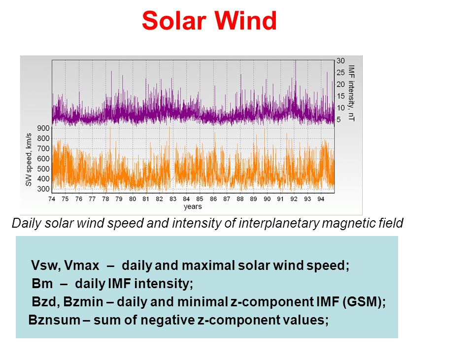 Solar Wind Daily solar wind speed and intensity of interplanetary magnetic field Vsw, Vmax – daily and maximal solar wind speed; Bm – daily IMF intens