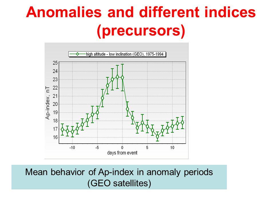 Anomalies and different indices (precursors) Mean behavior of Ap-index in anomaly periods (GEO satellites)