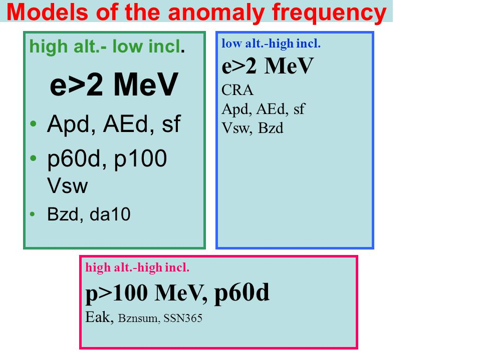Models of the anomaly frequency high alt.- low incl. e>2 MeV Apd, AEd, sf p60d, p100 Vsw Bzd, da10 low alt.-high incl. e>2 MeV CRA Apd, AEd, sf Vsw, B