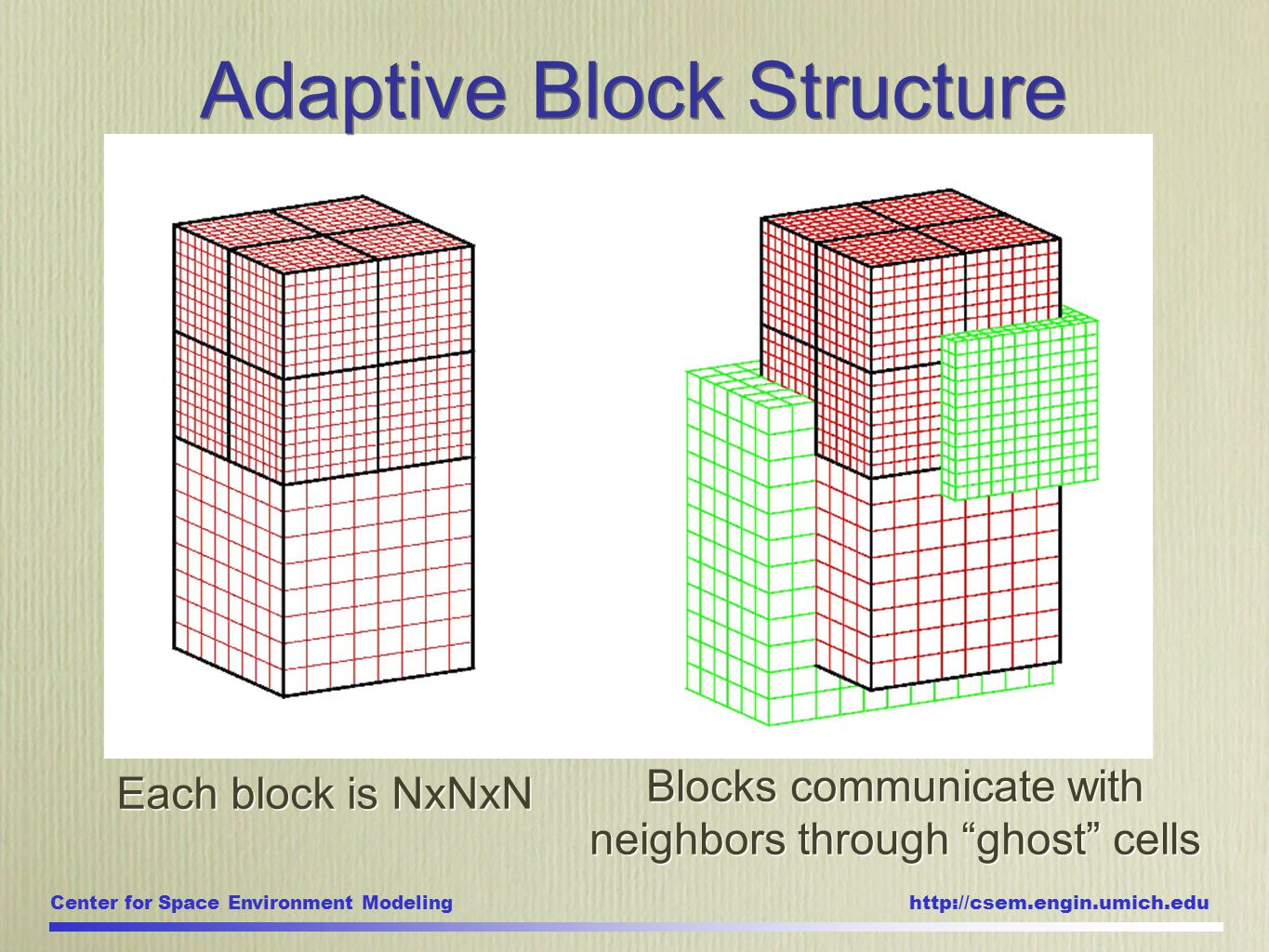Center for Space Environment Modeling http://csem.engin.umich.edu Adaptive Block Structure Each block is NxNxN Blocks communicate with neighbors through ghost cells