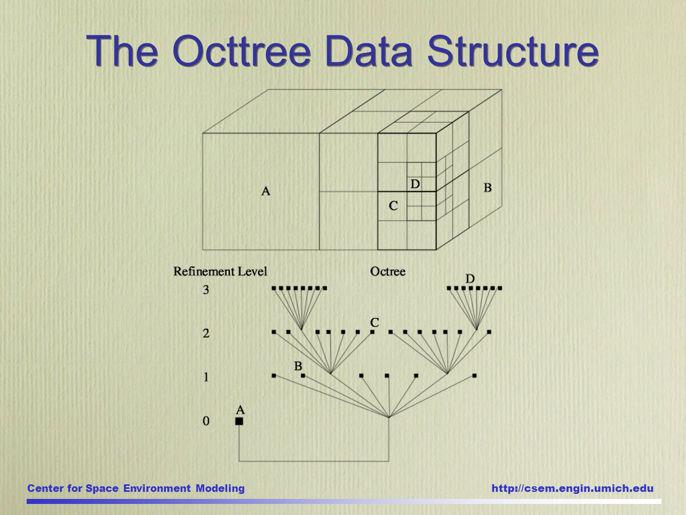 Center for Space Environment Modeling http://csem.engin.umich.edu The Octtree Data Structure