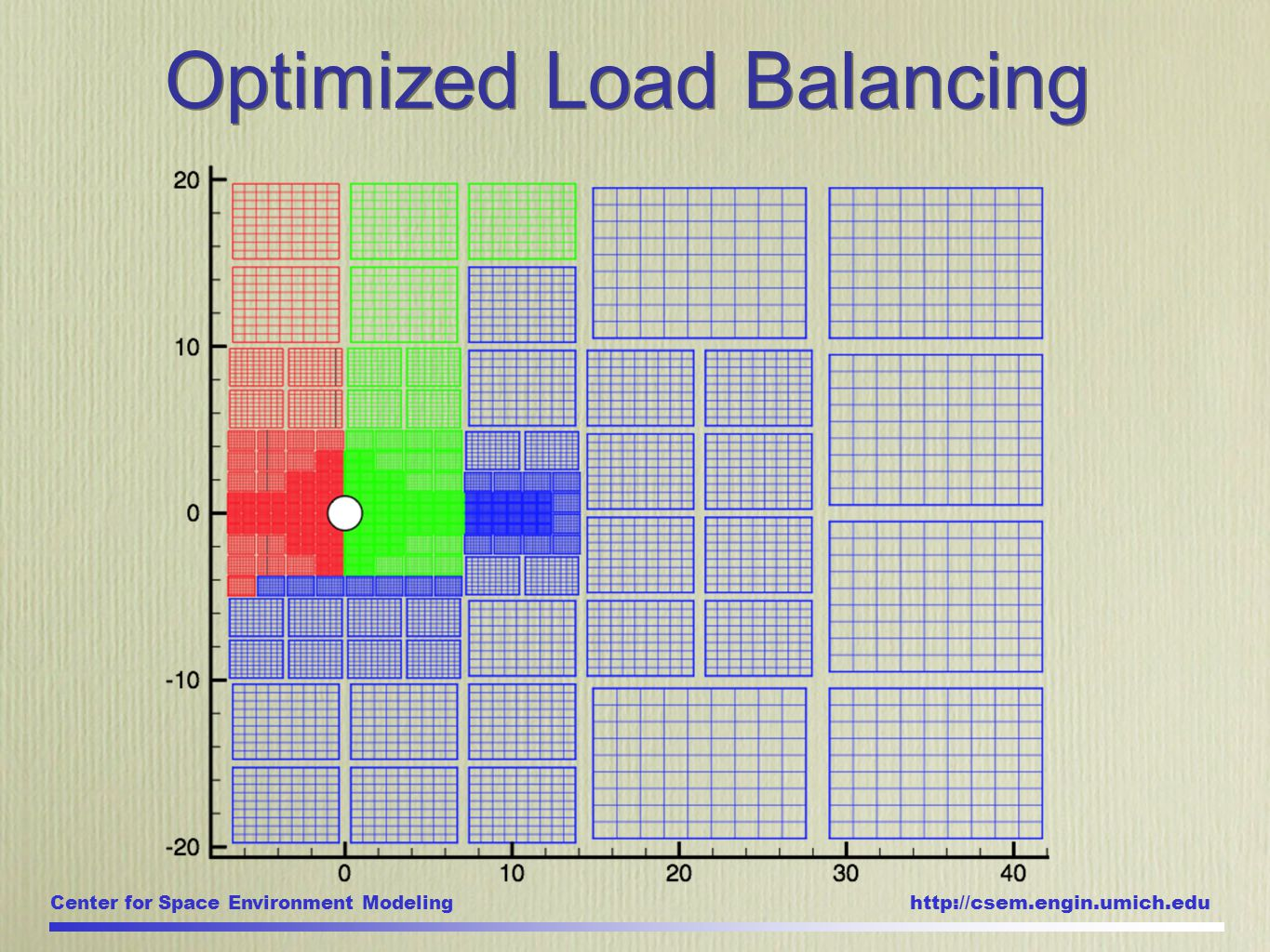Center for Space Environment Modeling http://csem.engin.umich.edu Optimized Load Balancing