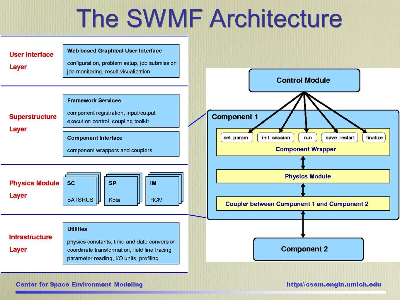 Center for Space Environment Modeling http://csem.engin.umich.edu The SWMF Architecture