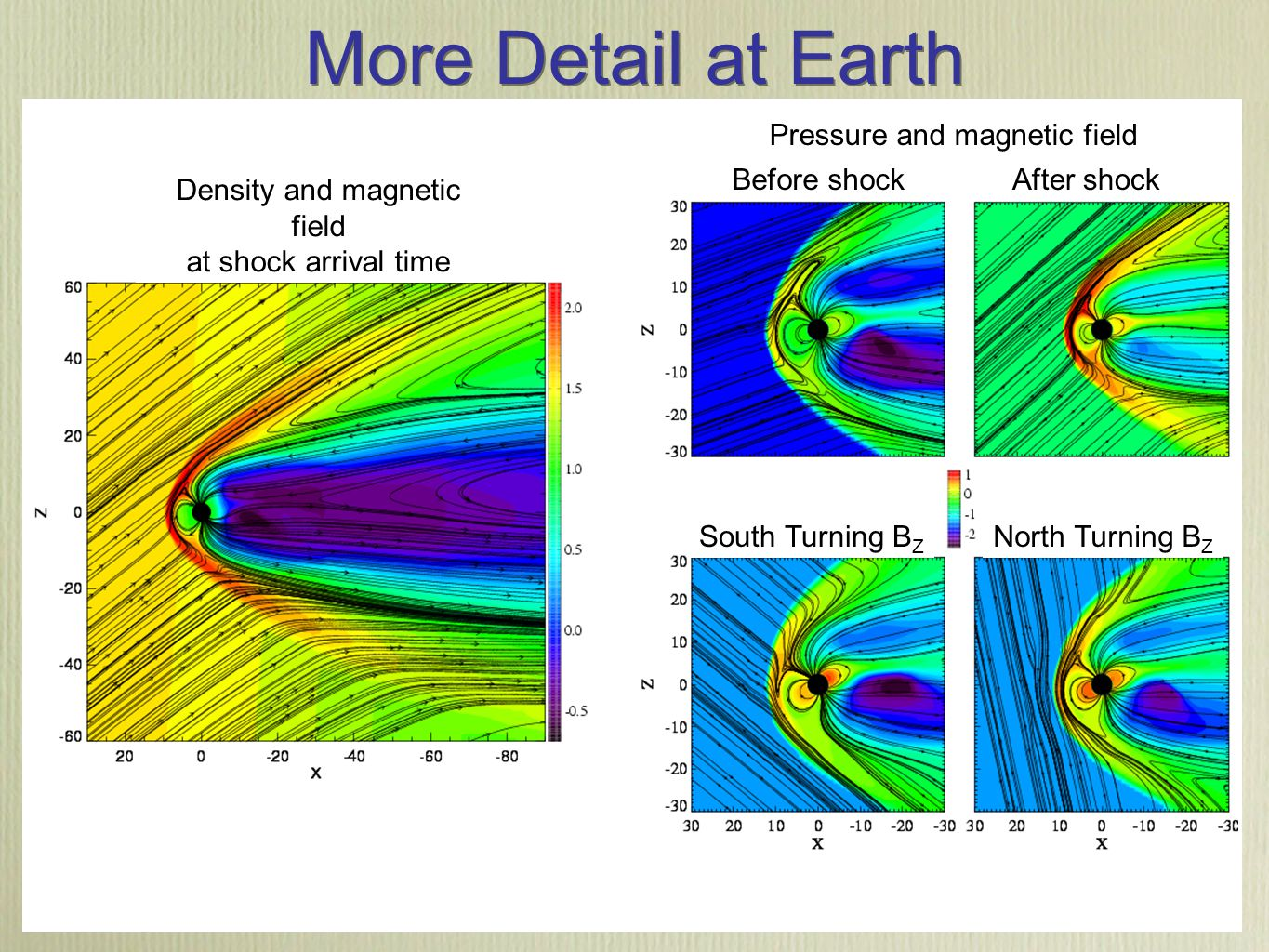 Center for Space Environment Modeling http://csem.engin.umich.edu More Detail at Earth Density and magnetic field at shock arrival time Before shockAfter shock South Turning B Z North Turning B Z Pressure and magnetic field