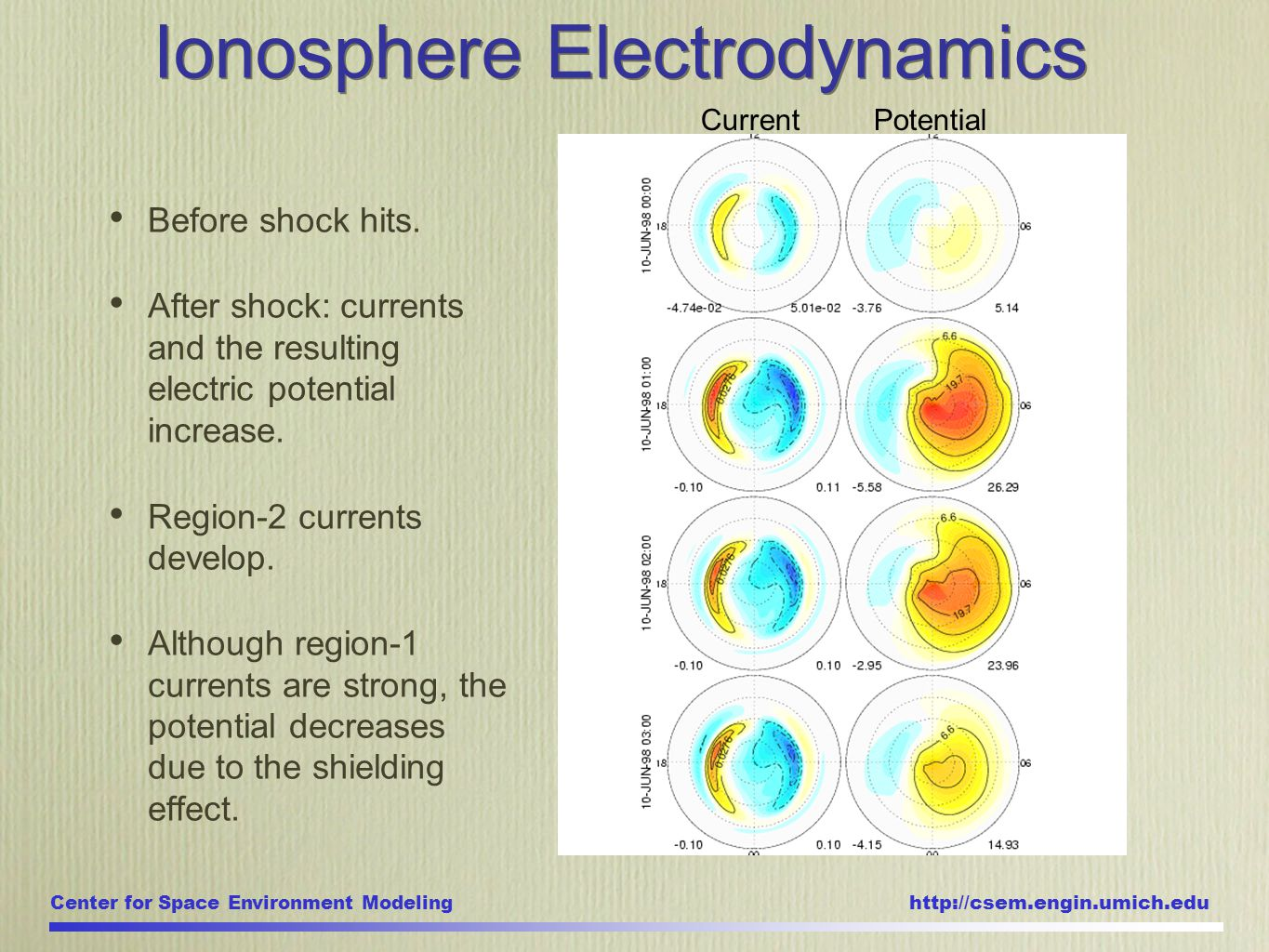 Center for Space Environment Modeling http://csem.engin.umich.edu Ionosphere Electrodynamics Current Potential Before shock hits.