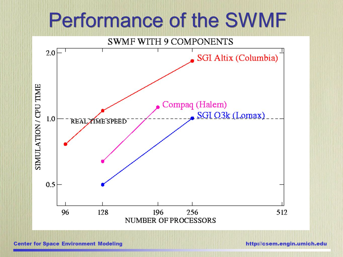 Center for Space Environment Modeling http://csem.engin.umich.edu Performance of the SWMF