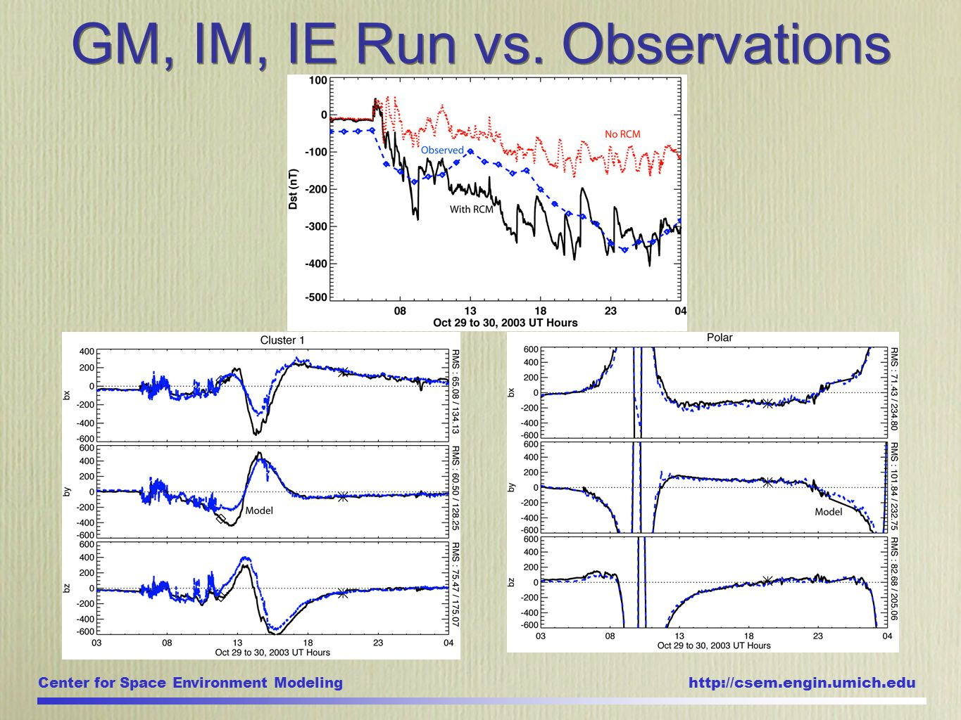 Center for Space Environment Modeling http://csem.engin.umich.edu GM, IM, IE Run vs. Observations