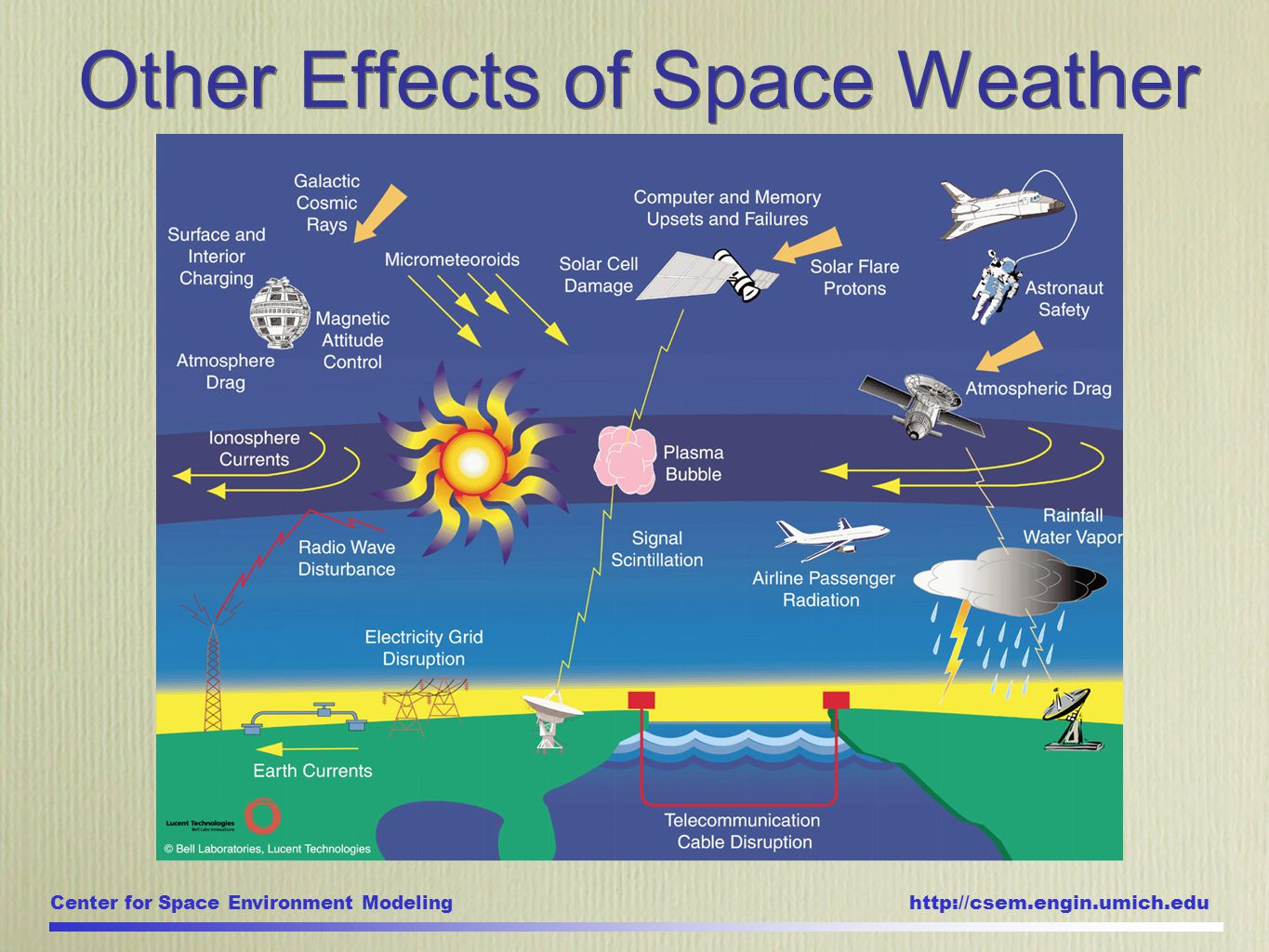 Center for Space Environment Modeling http://csem.engin.umich.edu Other Effects of Space Weather