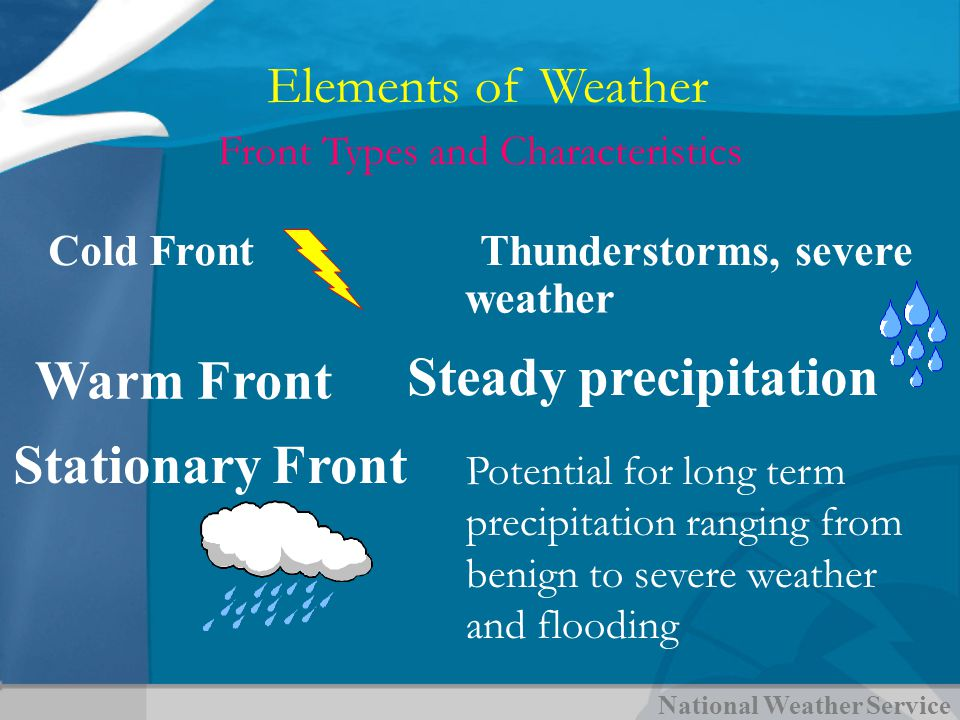 National Weather Service Front Types and Characteristics Elements of Weather Cold FrontThunderstorms, severe weather Stationary Front Warm Front Stead