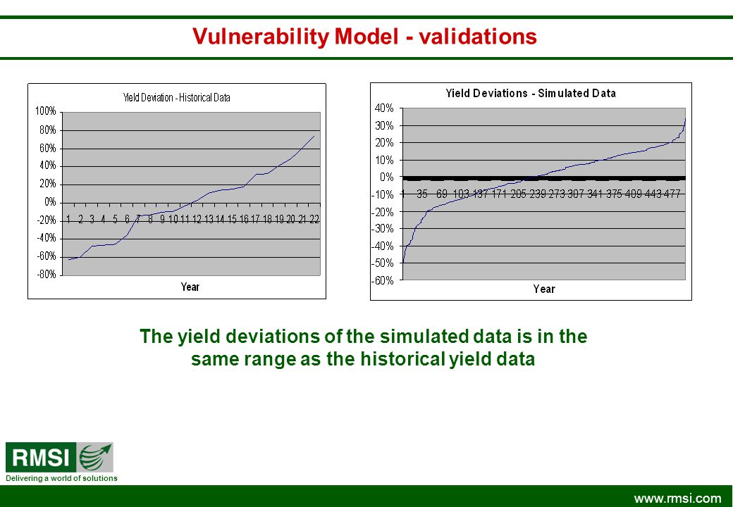 www.rmsi.com Delivering a world of solutions Vulnerability Model - validations The yield deviations of the simulated data is in the same range as the