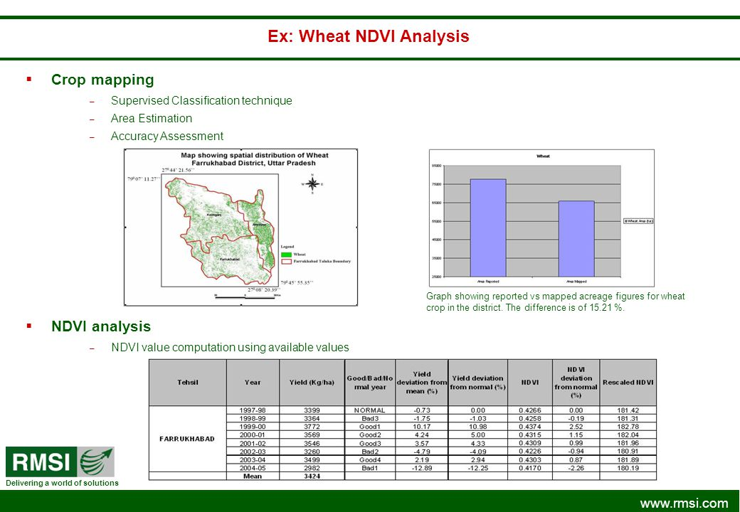 www.rmsi.com Delivering a world of solutions Crop mapping – Supervised Classification technique – Area Estimation – Accuracy Assessment Ex: Wheat NDVI