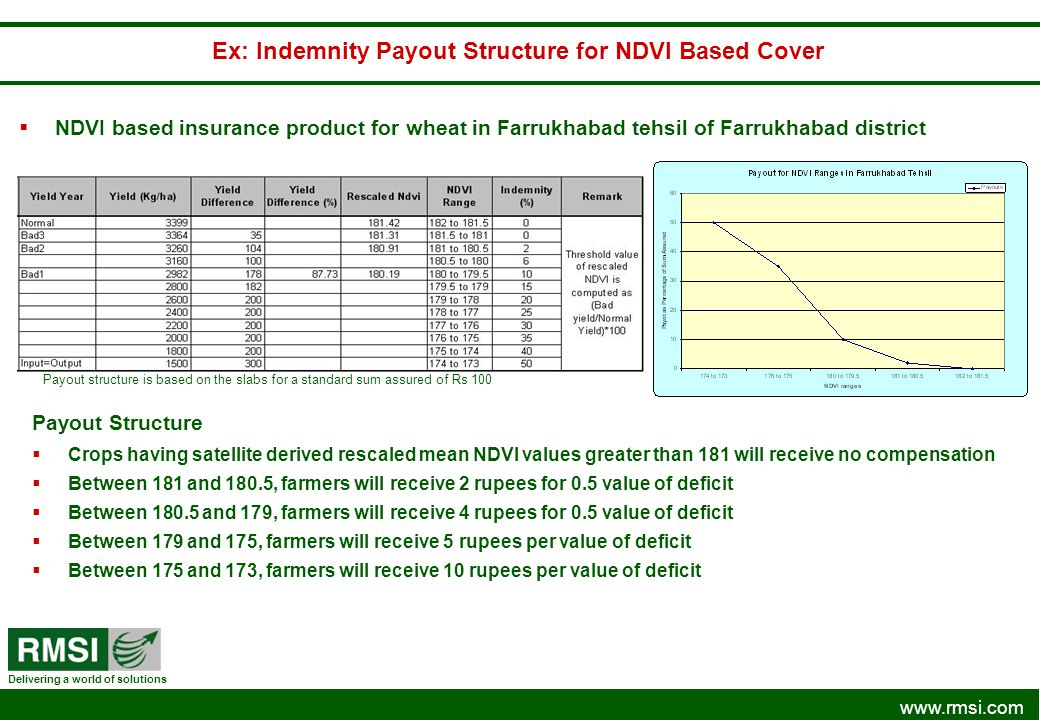 www.rmsi.com Delivering a world of solutions NDVI based insurance product for wheat in Farrukhabad tehsil of Farrukhabad district Ex: Indemnity Payout