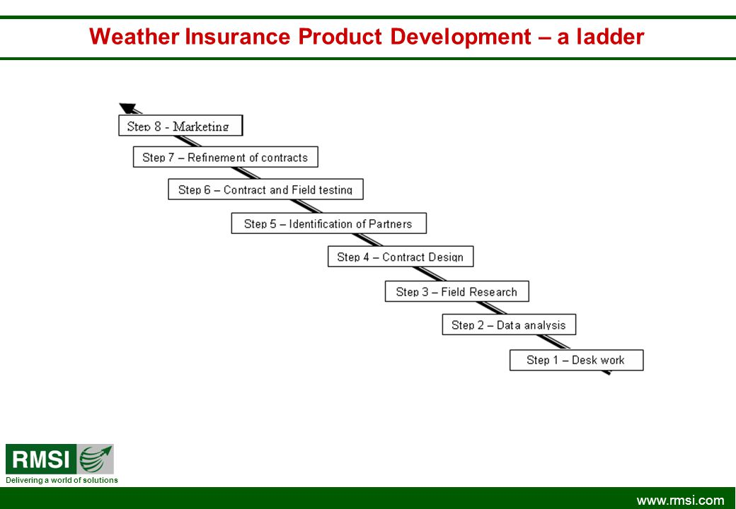 www.rmsi.com Delivering a world of solutions Weather Insurance Product Development – a ladder