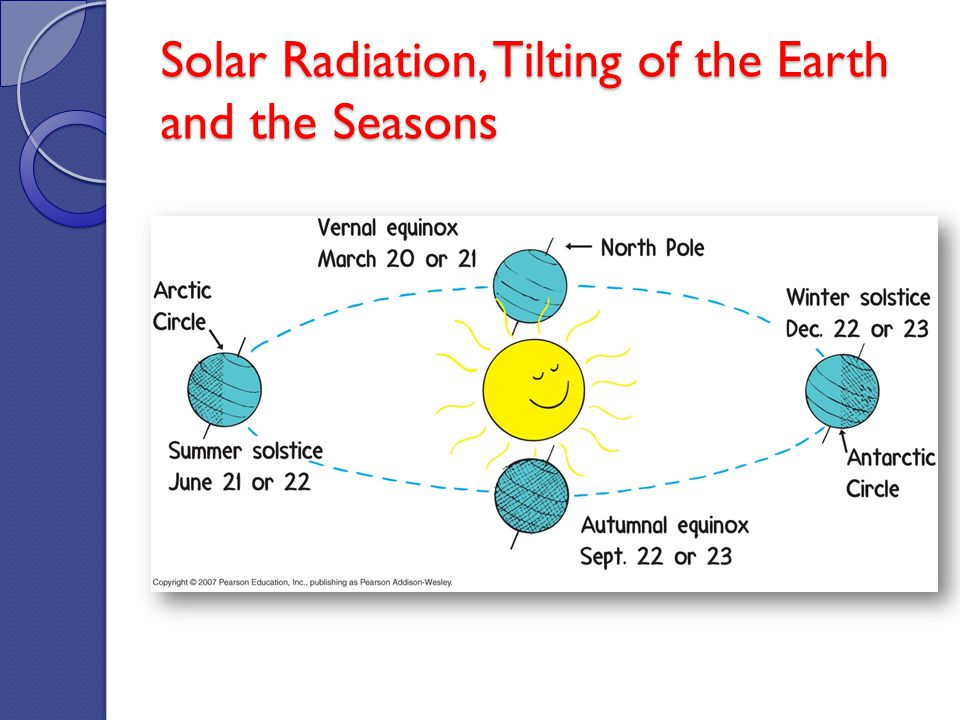 Solar Radiation, Tilting of the Earth and the Seasons
